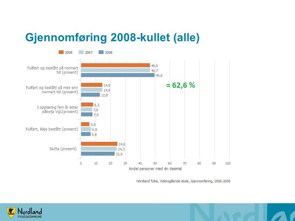 Gjennomføring 2008-kullet (yrkesfag)
