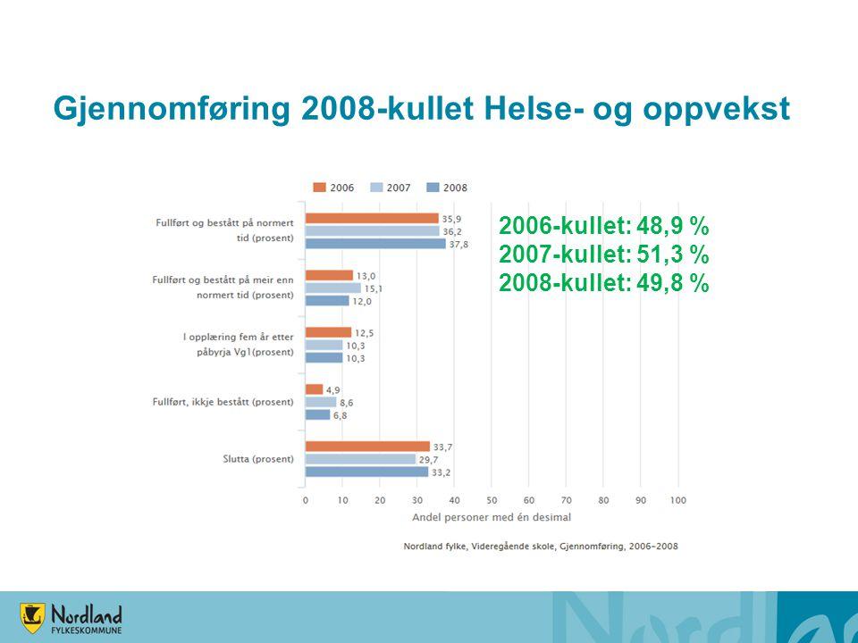 Gjennomføring 2008-kullet Helse- og oppvekst 2006-kullet: 48,9 % 2007-kullet: 51,3 % 2008-kullet: 49,8 %