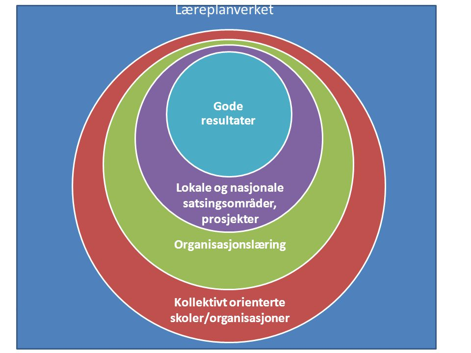 Nasjonale og, lokale satsingsområder Organisasjonslæring Kollektivt orienterte skoler Læreplanverket Gode resultater Lokale og nasjonale satsingsområd