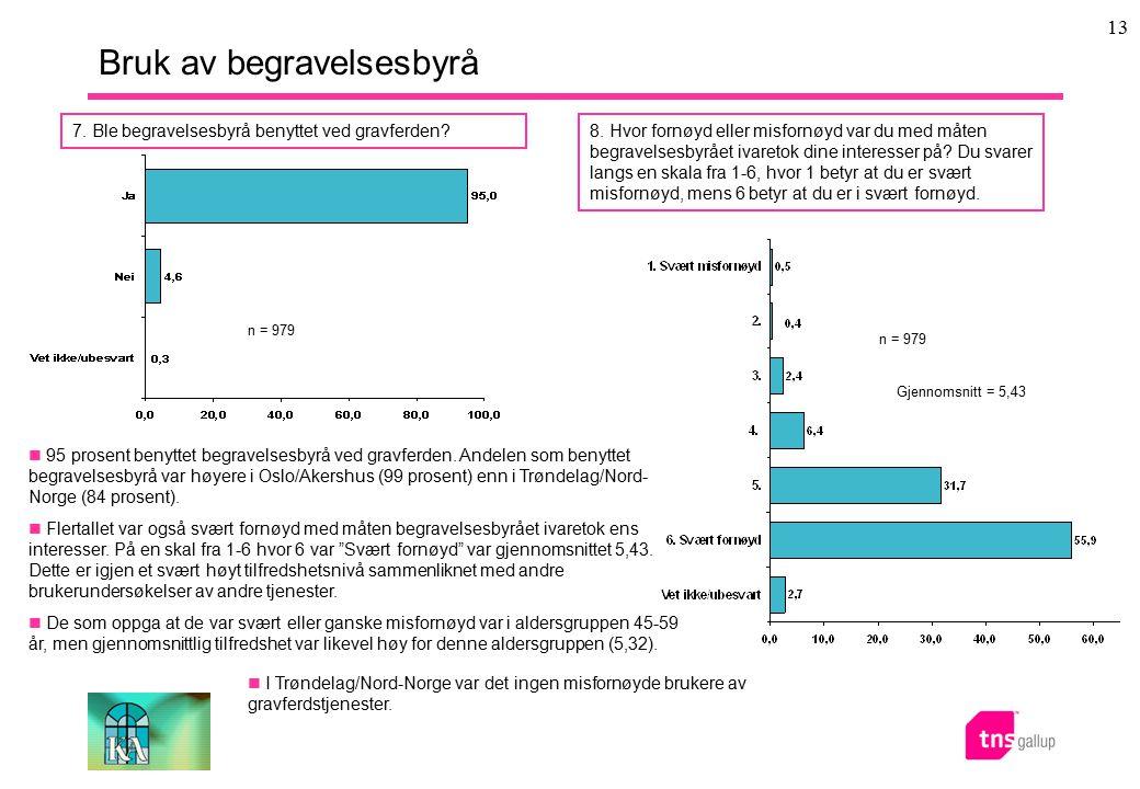 13 Bruk av begravelsesbyrå 95 prosent benyttet begravelsesbyrå ved gravferden. Andelen som benyttet begravelsesbyrå var høyere i Oslo/Akershus (99 pro