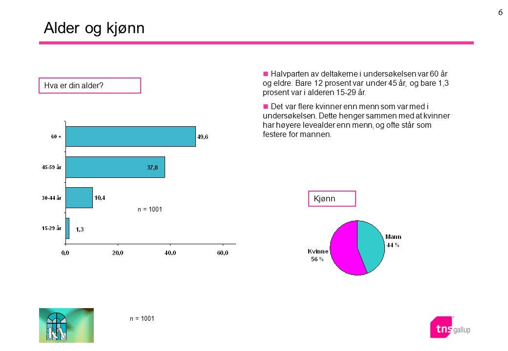 6 Alder og kjønn Halvparten av deltakerne i undersøkelsen var 60 år og eldre. Bare 12 prosent var under 45 år, og bare 1,3 prosent var i alderen 15-29