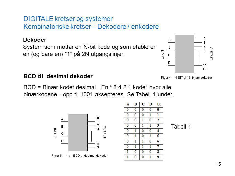 15 DIGITALE kretser og systemer Kombinatoriske kretser – Dekodere / enkodere Dekoder System som mottar en N-bit kode og som etablerer en (og bare en)