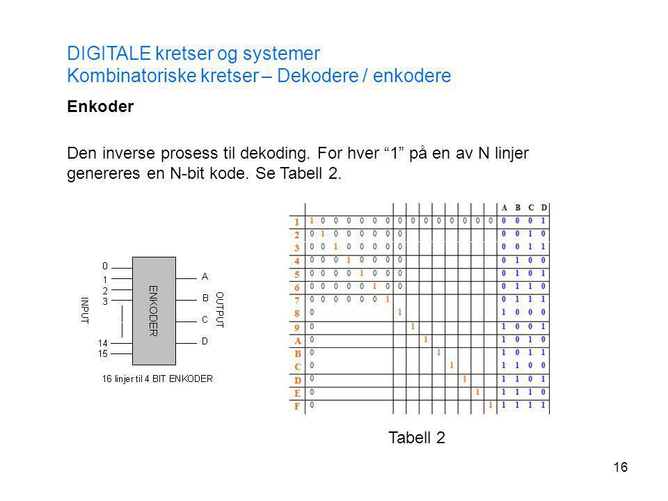 """16 DIGITALE kretser og systemer Kombinatoriske kretser – Dekodere / enkodere Enkoder Den inverse prosess til dekoding. For hver """"1"""" på en av N linjer"""