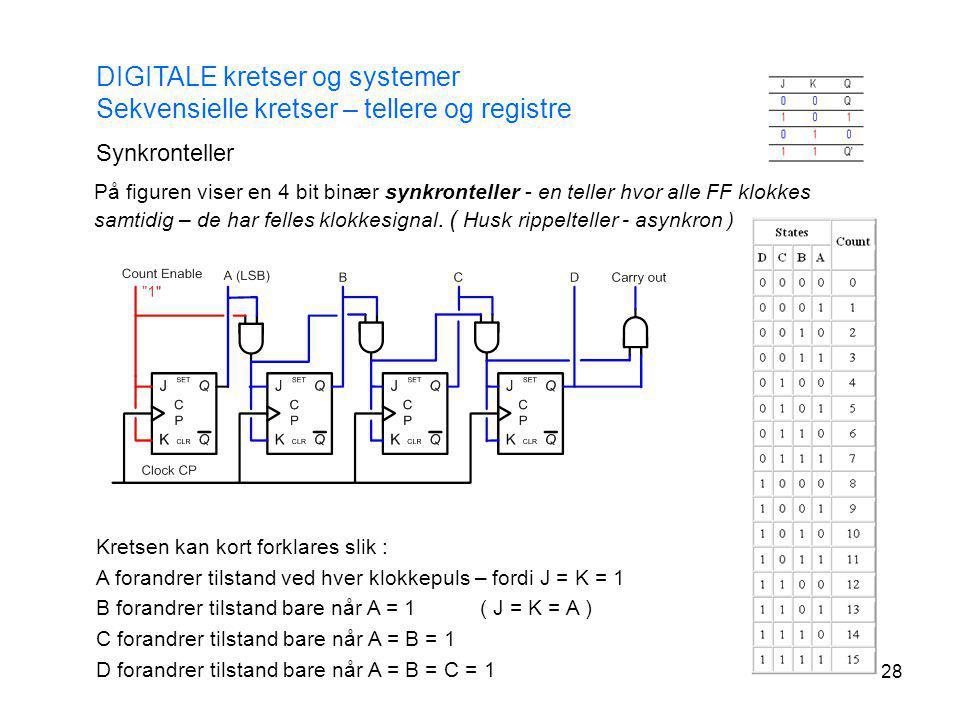 28 Synkronteller DIGITALE kretser og systemer Sekvensielle kretser – tellere og registre På figuren viser en 4 bit binær synkronteller - en teller hvo