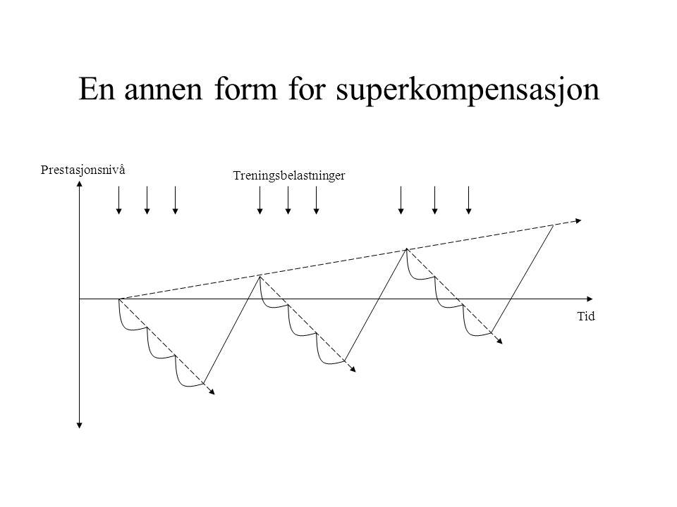En annen form for superkompensasjon Prestasjonsnivå Tid Treningsbelastninger