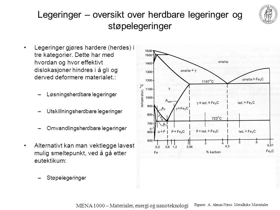 MENA 1000 – Materialer, energi og nanoteknologi Legeringer – oversikt over herdbare legeringer og støpelegeringer Legeringer gjøres hardere (herdes) i