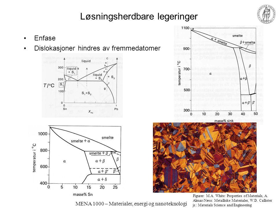 MENA 1000 – Materialer, energi og nanoteknologi Løsningsherdbare legeringer Enfase Dislokasjoner hindres av fremmedatomer Figurer: M.A. White: Propert