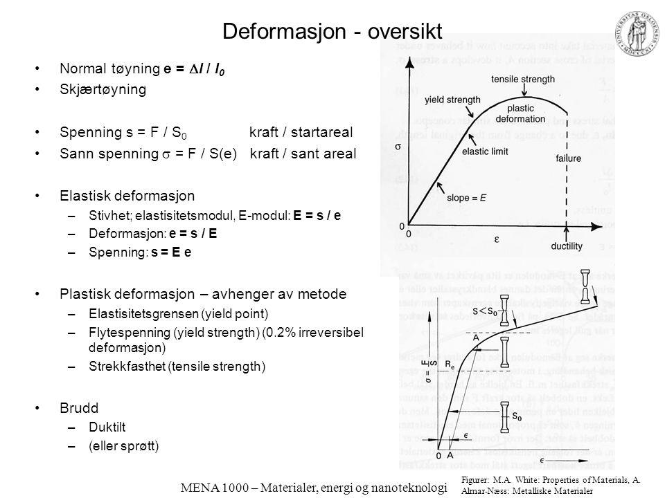 MENA 1000 – Materialer, energi og nanoteknologi Elastisk deformasjon Elastisk deformasjon: Forandrer avstander, men får ikke nye naboer Poissons forhold: Skjærmodul (G-modul): G = E (1 – 2v) Figur: A.