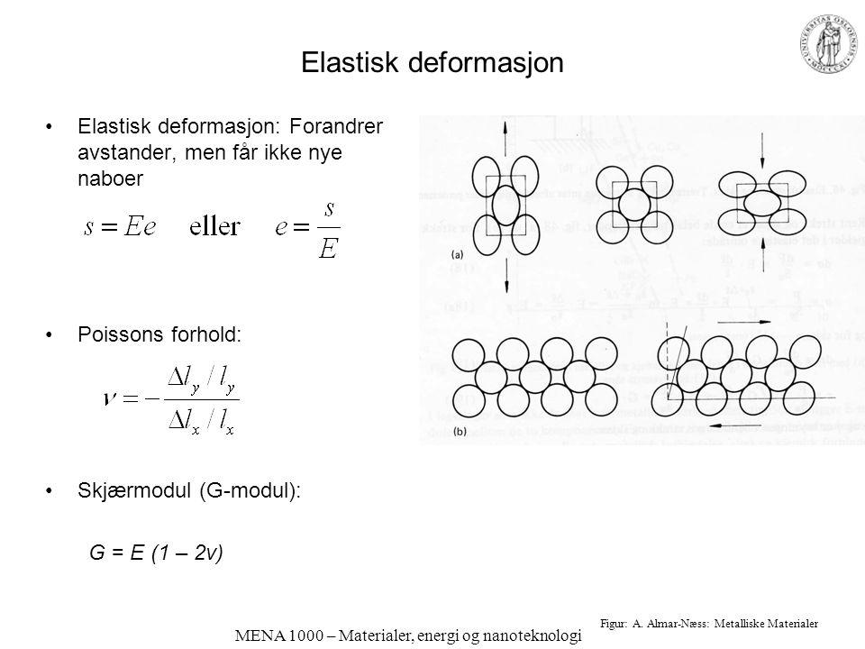 MENA 1000 – Materialer, energi og nanoteknologi Elastisk deformasjon; interatomiske potensialer Hooke (harmoniske fjærer): Kraft proporsjonal med avstand fra likevektspunktet (symmetrisk): Generelt: Kraften F proporsjonal med den deriverte av potensiell energi V: Men i bindinger mellom atomer og ioner er energien og kraften ikke symmetrisk (anharmonisitet, se fig.) E-modulus (stivheten) er den deriverte av F-vs-r-kurven.