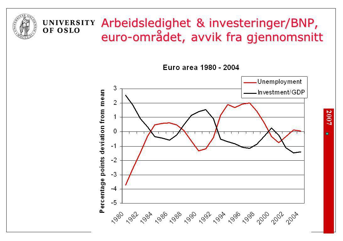 2007 Arbeidsledighet & investeringer/BNP, euro-området, avvik fra gjennomsnitt