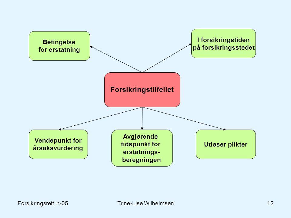 Forsikringsrett, h-05Trine-Lise Wilhelmsen12 Forsikringstilfellet Betingelse for erstatning I forsikringstiden på forsikringsstedet Vendepunkt for års