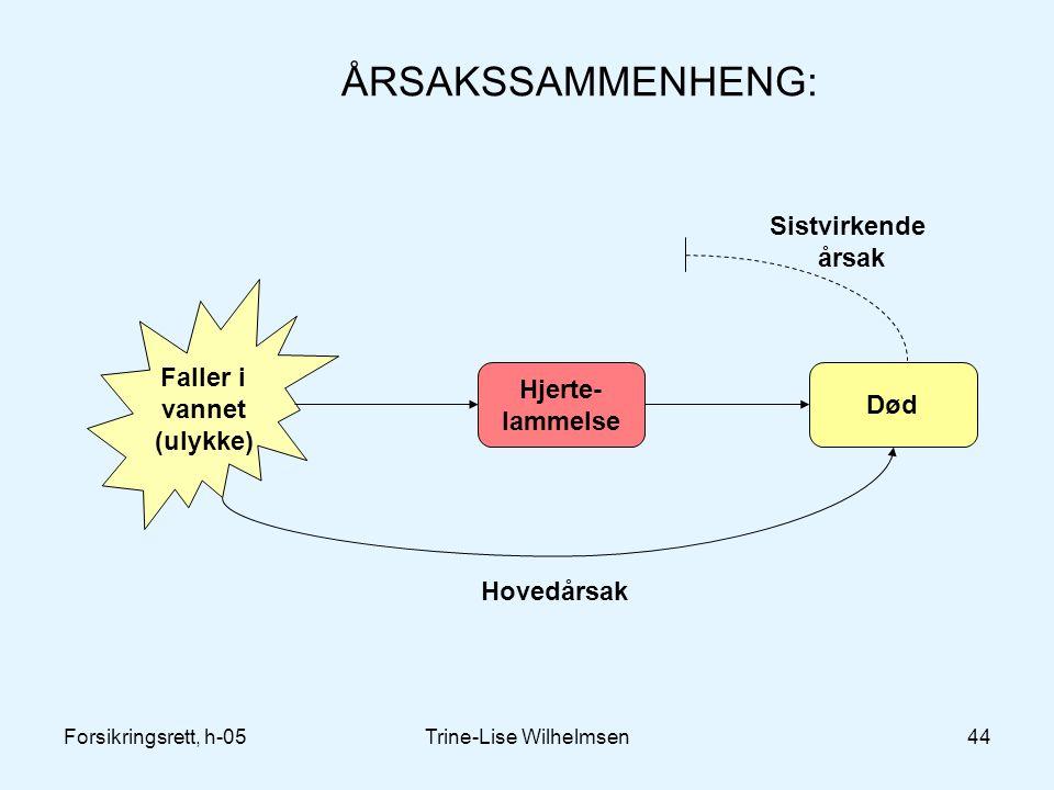 Forsikringsrett, h-05Trine-Lise Wilhelmsen44 ÅRSAKSSAMMENHENG: Faller i vannet (ulykke) Hjerte- lammelse Død Hovedårsak Sistvirkende årsak
