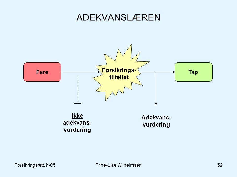 Forsikringsrett, h-05Trine-Lise Wilhelmsen52 ADEKVANSLÆREN FareTap Forsikrings- tilfellet Ikke adekvans- vurdering Adekvans- vurdering