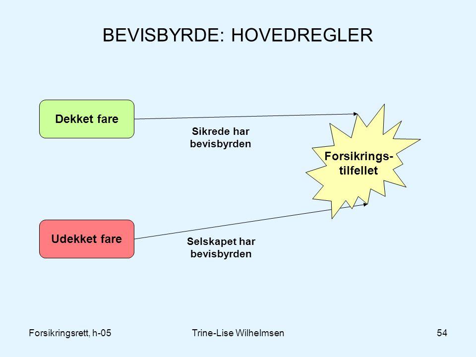 Forsikringsrett, h-05Trine-Lise Wilhelmsen54 BEVISBYRDE: HOVEDREGLER Dekket fare Udekket fare Forsikrings- tilfellet Selskapet har bevisbyrden Sikrede