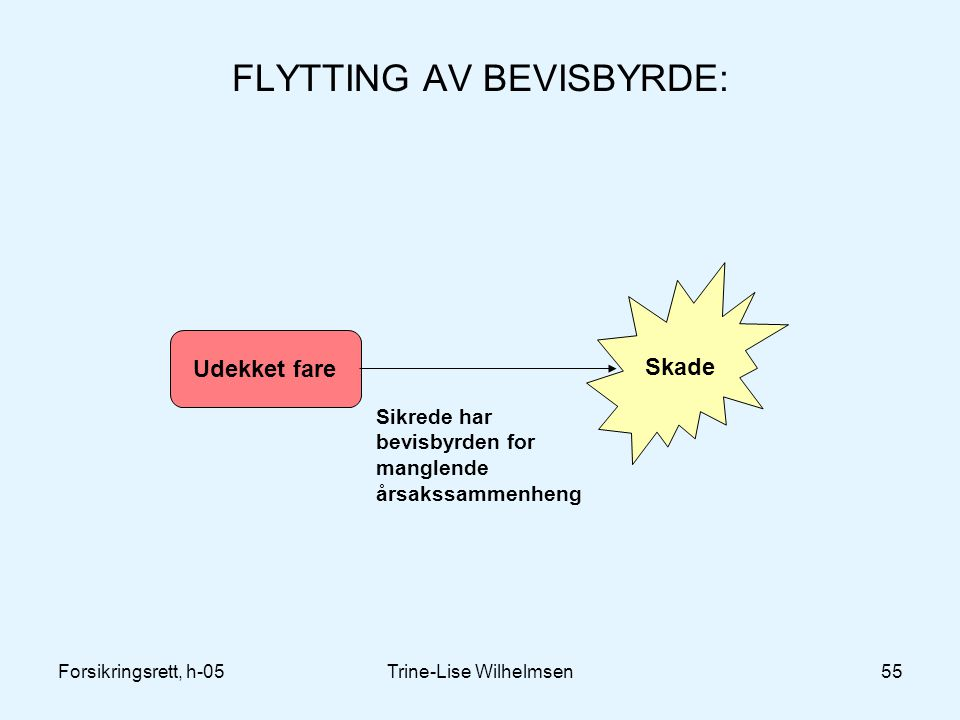 Forsikringsrett, h-05Trine-Lise Wilhelmsen55 FLYTTING AV BEVISBYRDE: Udekket fare Skade Sikrede har bevisbyrden for manglende årsakssammenheng