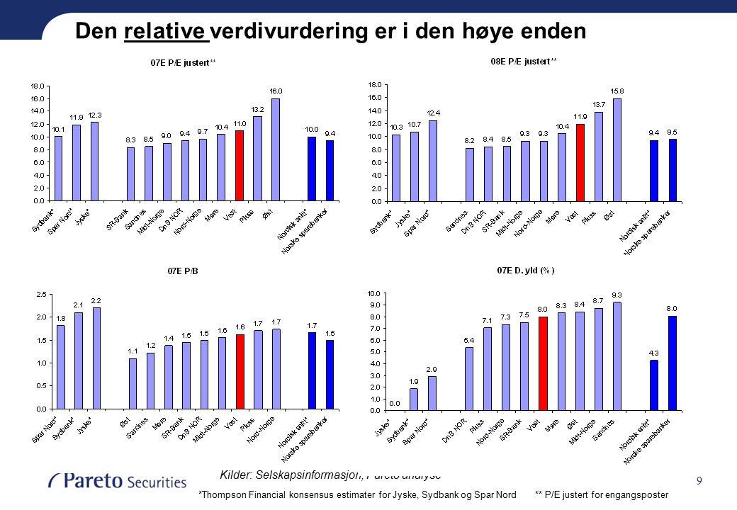 9 Den relative verdivurdering er i den høye enden *Thompson Financial konsensus estimater for Jyske, Sydbank og Spar Nord** P/E justert for engangsposter Kilder: Selskapsinformasjon, Pareto analyse