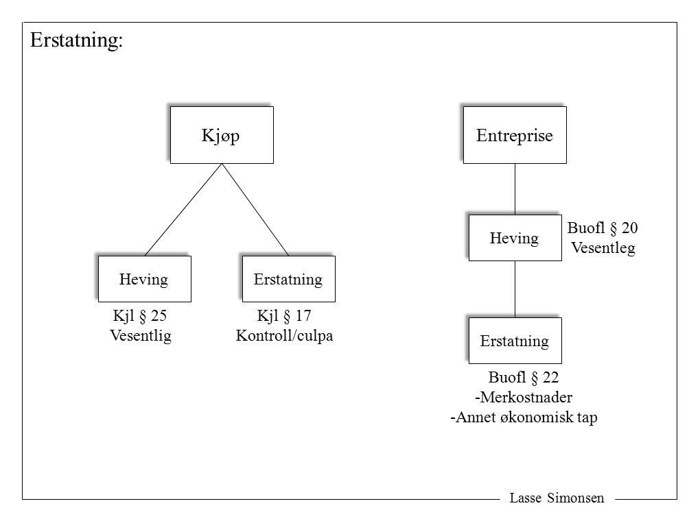 Lasse Simonsen Erstatning: Kjøp Heving Erstatning Kjl § 25 Vesentlig Kjl § 17 Kontroll/culpa Entreprise Heving Buofl § 22 -Merkostnader -Annet økonomisk tap Erstatning Buofl § 20 Vesentleg