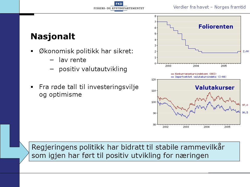 Verdier fra havet – Norges framtid Nasjonalt  Økonomisk politikk har sikret: −lav rente −positiv valutautvikling  Fra røde tall til investeringsvilj