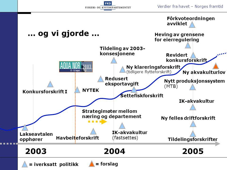 Verdier fra havet – Norges framtid … og vi gjorde … 20032004 Konkursforskrift I Redusert eksportavgift Ny akvakulturlov Fôrkvoteordningen avviklet 200