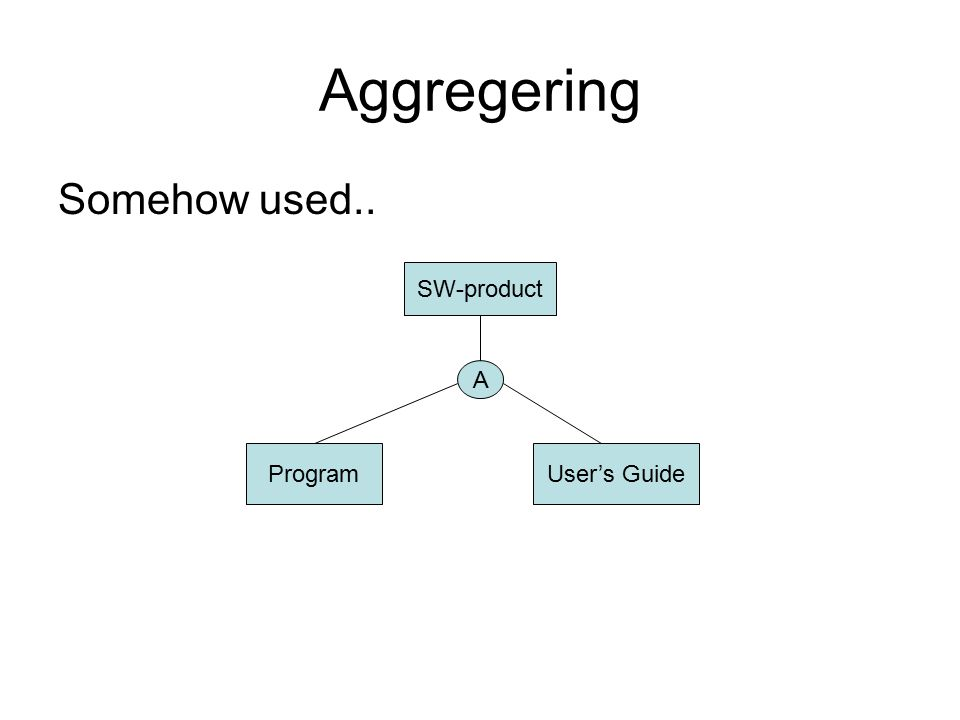Aggregering Somehow used.. SW-product ProgramUser's Guide A