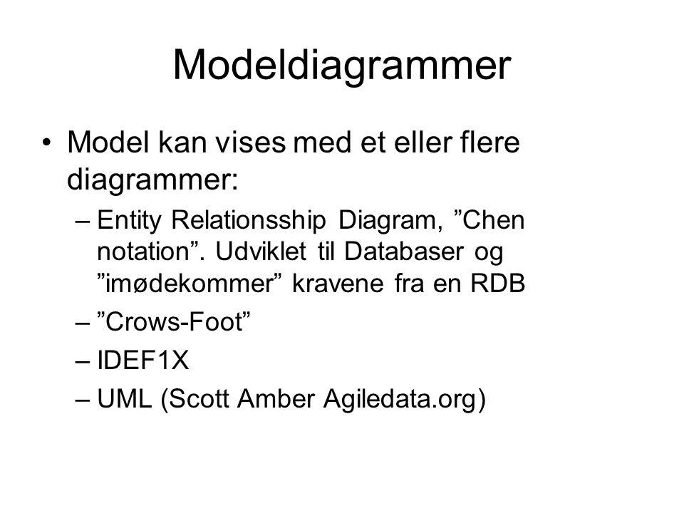 Modeldiagrammer Model kan vises med et eller flere diagrammer: –Entity Relationsship Diagram, Chen notation .