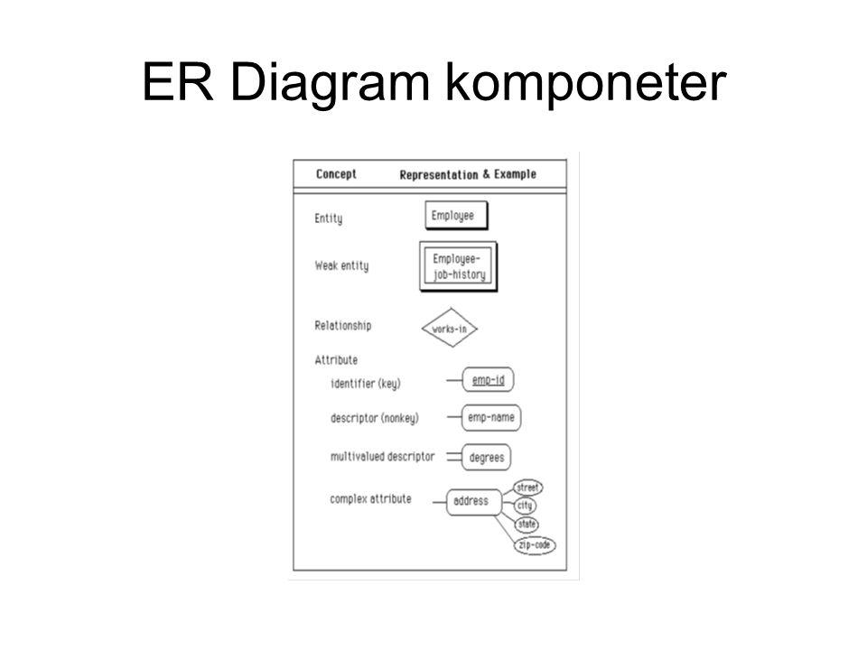 ER Diagram komponeter