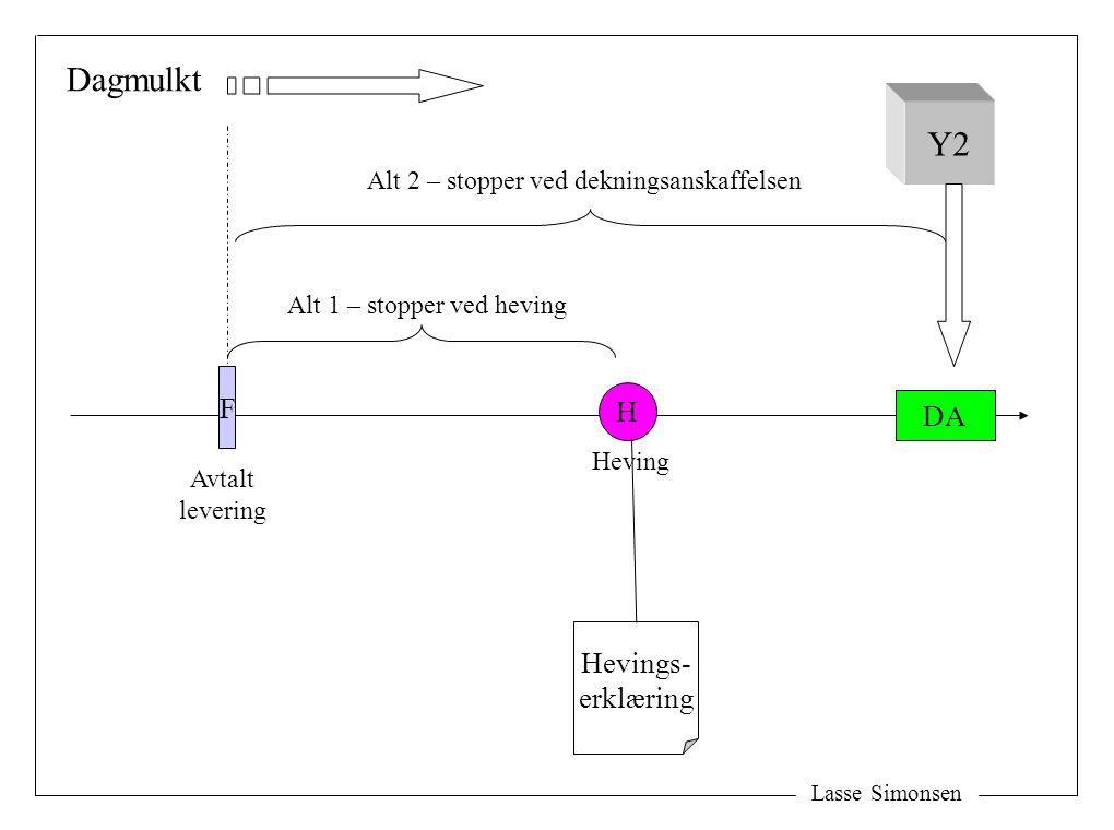 Lasse Simonsen F H Heving Avtalt levering DA Y2 Hevings- erklæring Alt 1 – stopper ved heving Alt 2 – stopper ved dekningsanskaffelsen Dagmulkt
