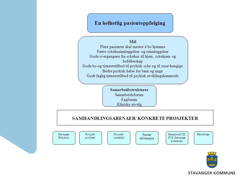 Prosjekt internettbasert individuell plan –pilotering internettbaserte Individuell plan, samarbeid mellom SUS og Stavanger kommune om gode løsninger som kan brukes på tvers av nivåene.