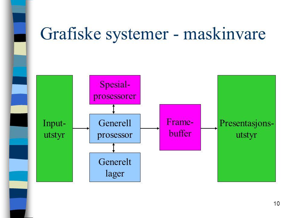 10 Grafiske systemer - maskinvare Input- utstyr Generelt lager Generell prosessor Spesial- prosessorer Frame- buffer Presentasjons- utstyr