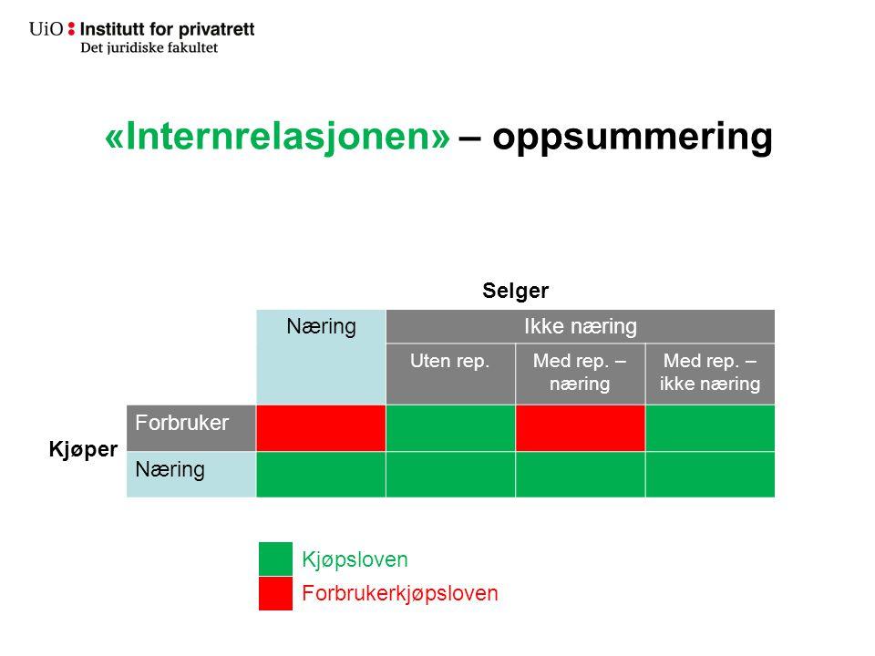 «Internrelasjonen» – oppsummering Selger NæringIkke næring Uten rep.Med rep. – næring Med rep. – ikke næring Kjøper Forbruker Næring Kjøpsloven Forbru