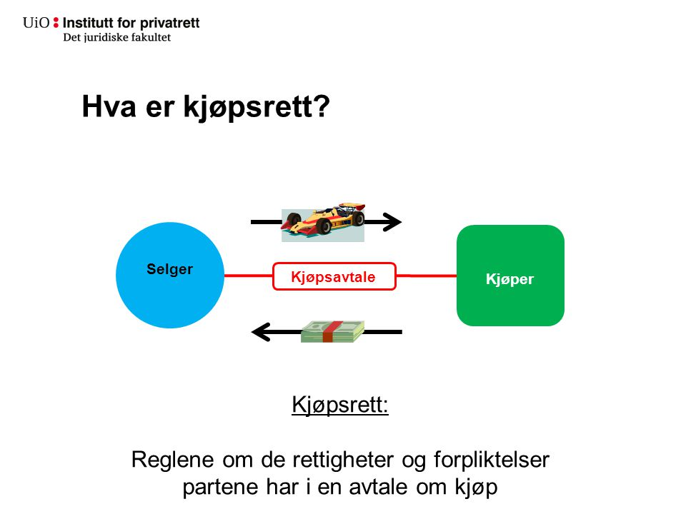 Anvendelsesområder – reglene i kjøpsloven, kontrakter med internasjonal tilknytning Forutsetning: norsk rett kommer til anvendelse, og det er et kjøpsforhold som ligger inn under kjøpsloven Kjl.