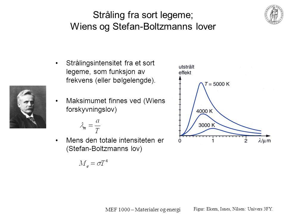 MEF 1000 – Materialer og energi Stråling fra sort legeme; Wiens og Stefan-Boltzmanns lover Strålingsintensitet fra et sort legeme, som funksjon av frekvens (eller bølgelengde).
