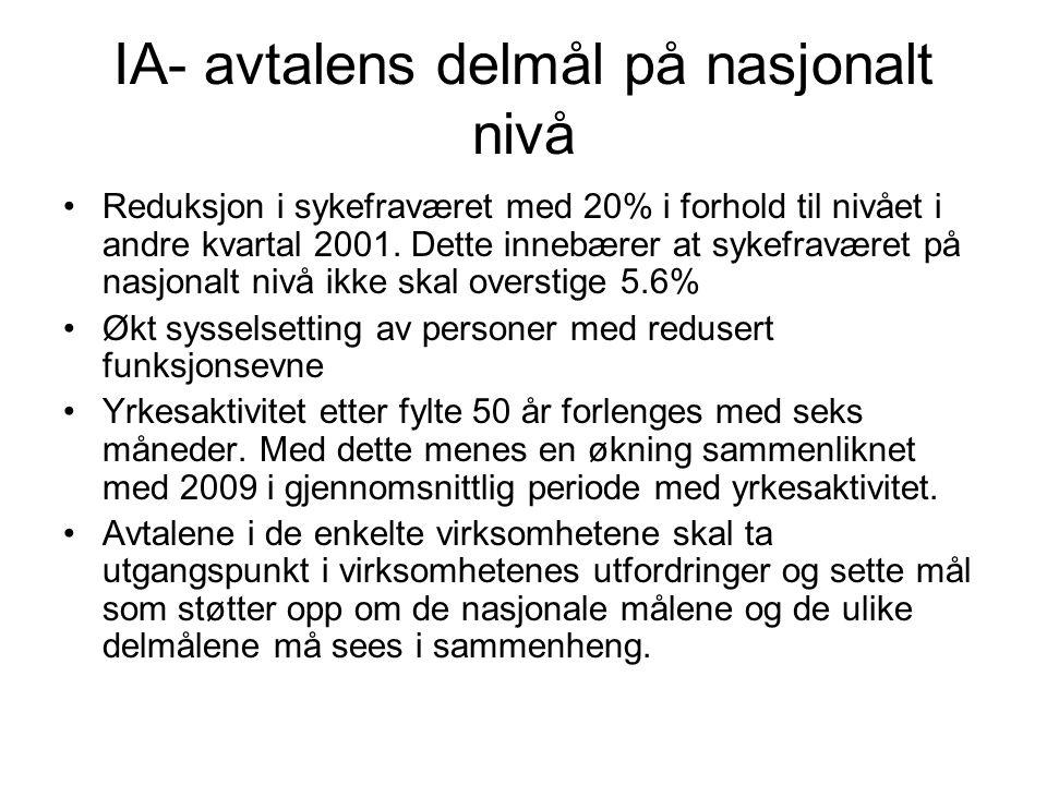 IA- avtalens delmål på nasjonalt nivå Reduksjon i sykefraværet med 20% i forhold til nivået i andre kvartal 2001. Dette innebærer at sykefraværet på n