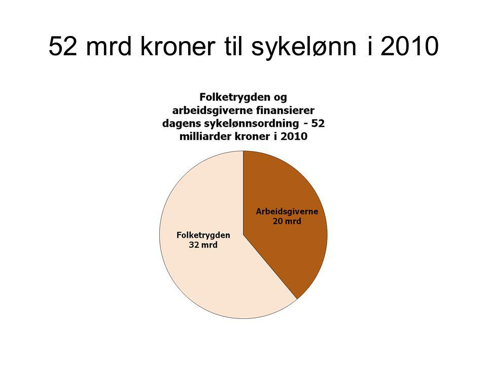 52 mrd kroner til sykelønn i 2010