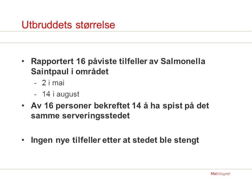 Utbruddets størrelse Rapportert 16 påviste tilfeller av Salmonella Saintpaul i området -2 i mai -14 i august Av 16 personer bekreftet 14 å ha spist på