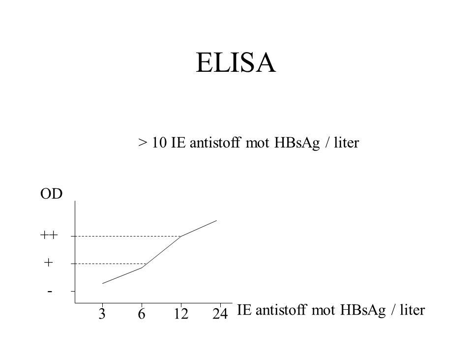ELISA 361224 IE antistoff mot HBsAg / liter OD > 10 IE antistoff mot HBsAg / liter - + ++