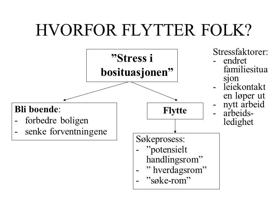 """HVORFOR FLYTTER FOLK? """"Stress i bosituasjonen"""" Bli boende: -forbedre boligen -senke forventningene Flytte Søkeprosess: -""""potensielt handlingsrom"""" -"""" h"""