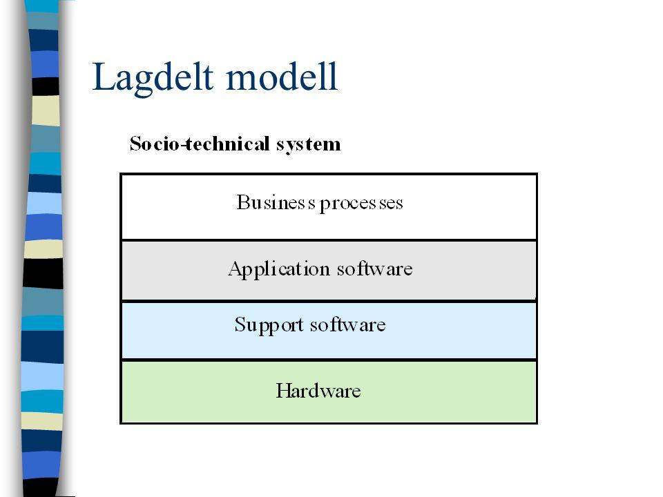 Lagdelt modell