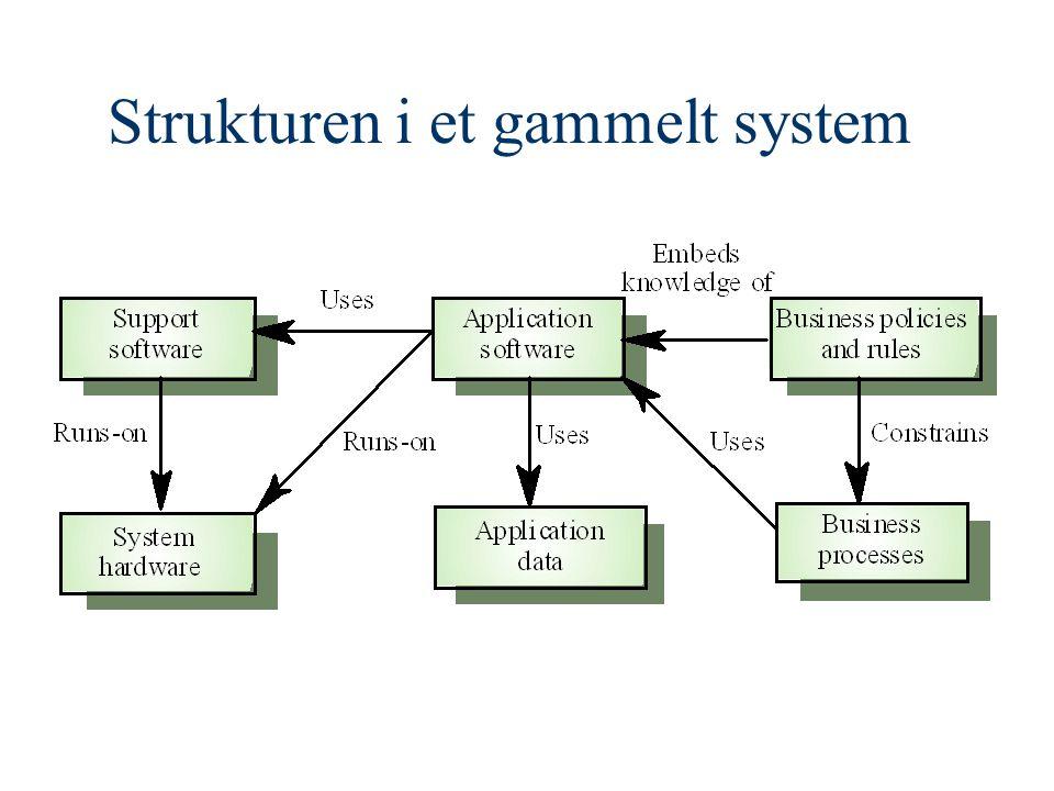 Gamle systemer: Hovedpunkter II To hovedtyper: –Batch- systemer –Transaksjonssystemer Felles struktur: input, behandle, output Forretningsverdi og kvalitet må vurderes før man velger kassering, omforming, videre vedlikehold, erstatning Systemkvaliteten avhenger av –Forretningsprosess –Støttesystemer –Selve applikasjonen