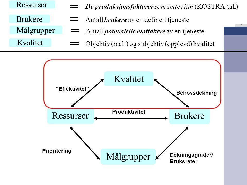 """Brukere Målgrupper Ressurser Produktivitet Dekningsgrader/ Bruksrater Prioritering Kvalitet """"Effektivitet"""" Behovsdekning Brukere Antall brukere av en"""