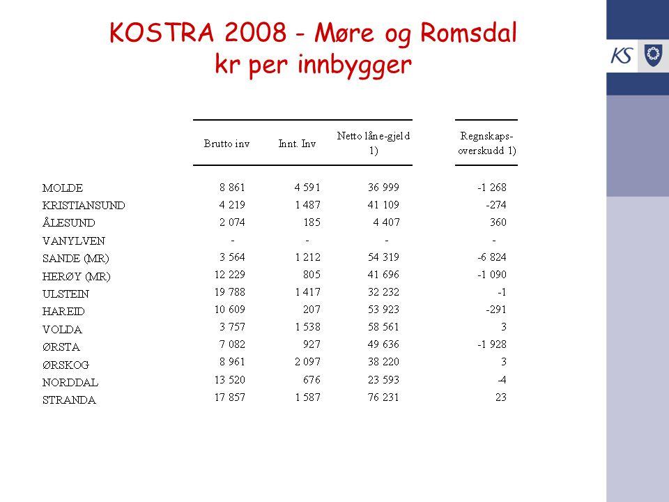 KOSTRA 2008 - Møre og Romsdal kr per innbygger