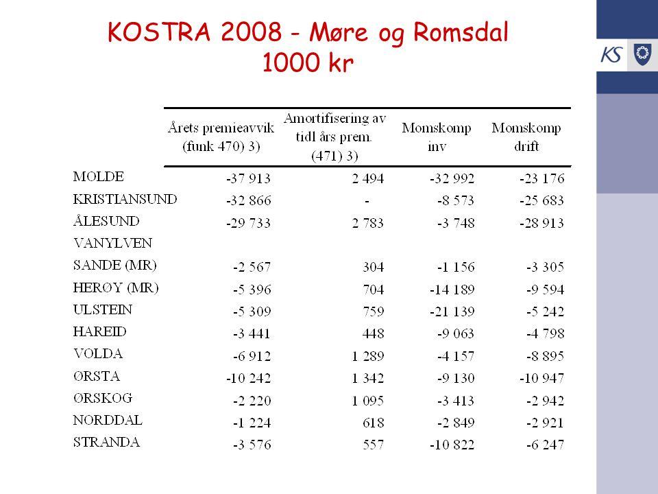 KOSTRA 2008 - Møre og Romsdal 1000 kr