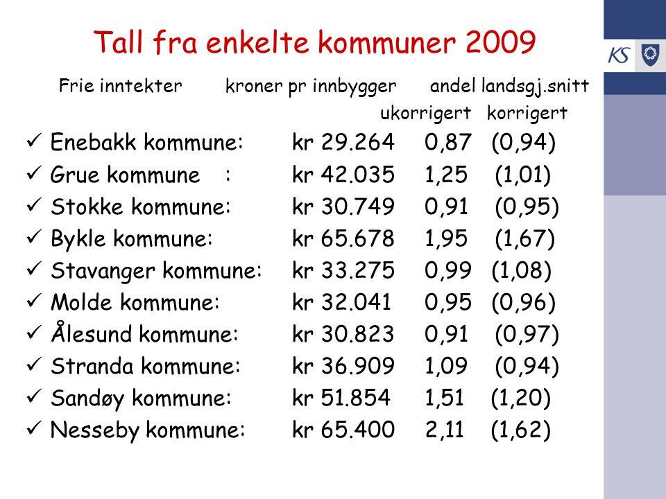 Tall fra enkelte kommuner 2009 Frie inntekterkroner pr innbygger andel landsgj.snitt ukorrigert korrigert Enebakk kommune:kr 29.2640,87 (0,94) Grue ko