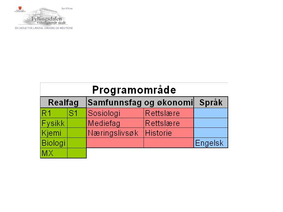 Matematikk VG2 Totalt timetallMatematikk Fellesfag153 Programfag155