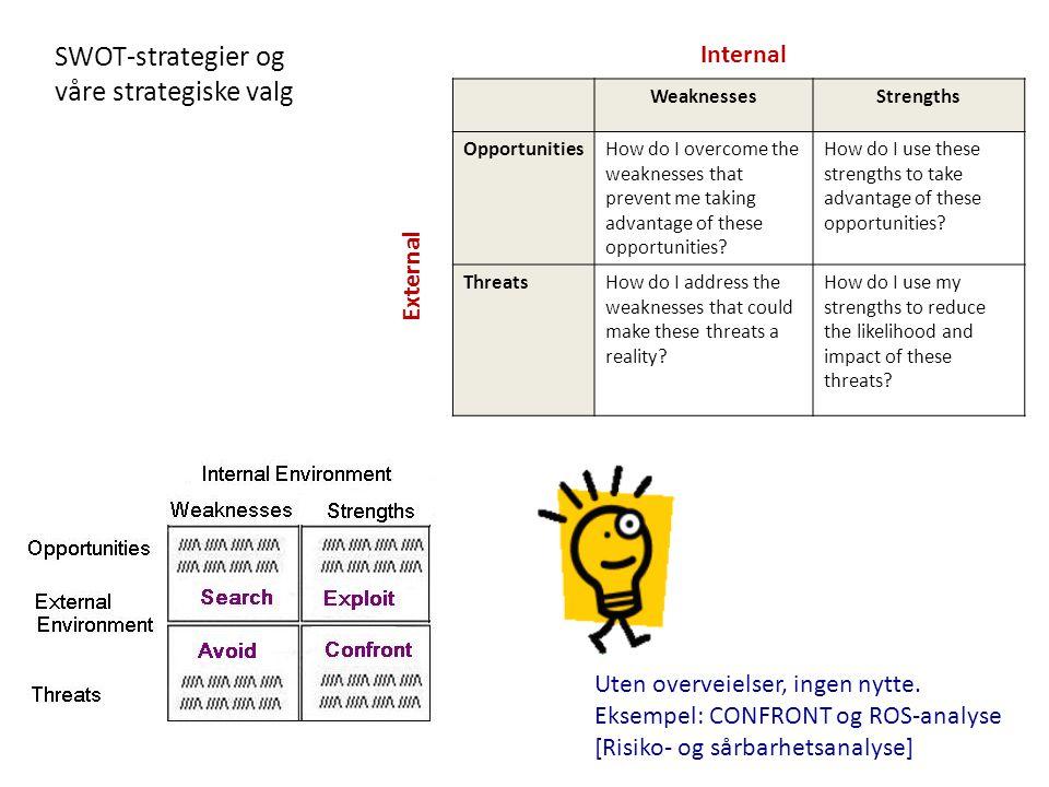 SWOT-strategier og våre strategiske valg Uten overveielser, ingen nytte. Eksempel: CONFRONT og ROS-analyse [Risiko- og sårbarhetsanalyse] WeaknessesSt