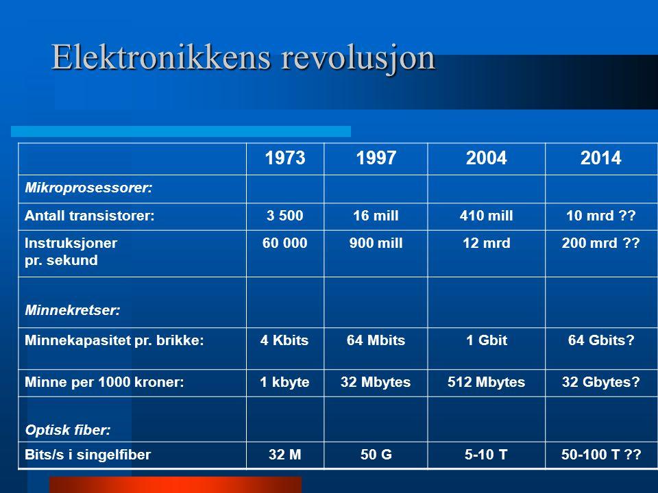 Elektronikkens revolusjon 1973199720042014 Mikroprosessorer: Antall transistorer:3 50016 mill410 mill10 mrd ?? Instruksjoner pr. sekund 60 000900 mill