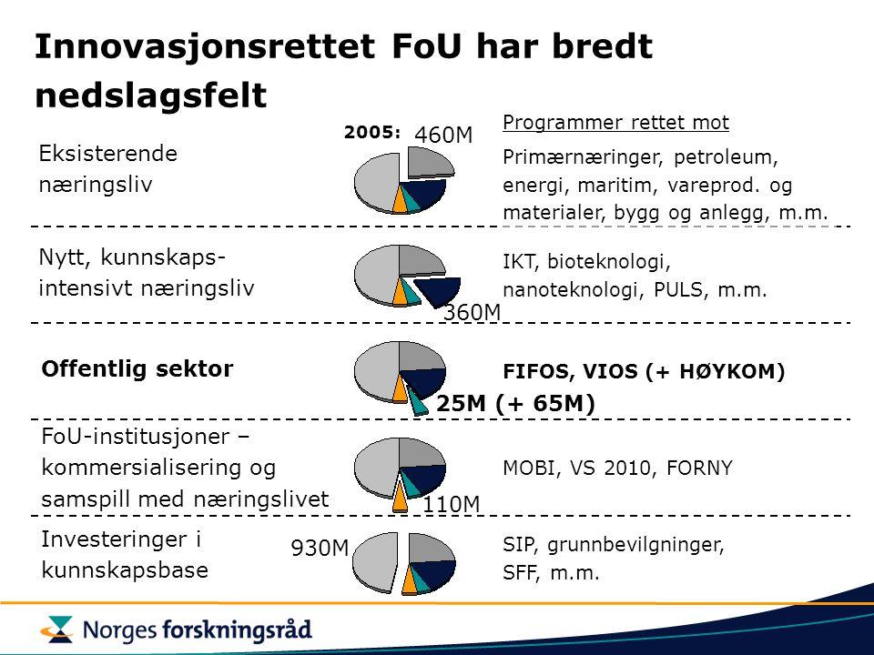 Offentlig sektor Eksisterende næringsliv Nytt, kunnskaps- intensivt næringsliv FoU-institusjoner – kommersialisering og samspill med næringslivet FIFOS, VIOS (+ HØYKOM) IKT, bioteknologi, nanoteknologi, PULS, m.m.