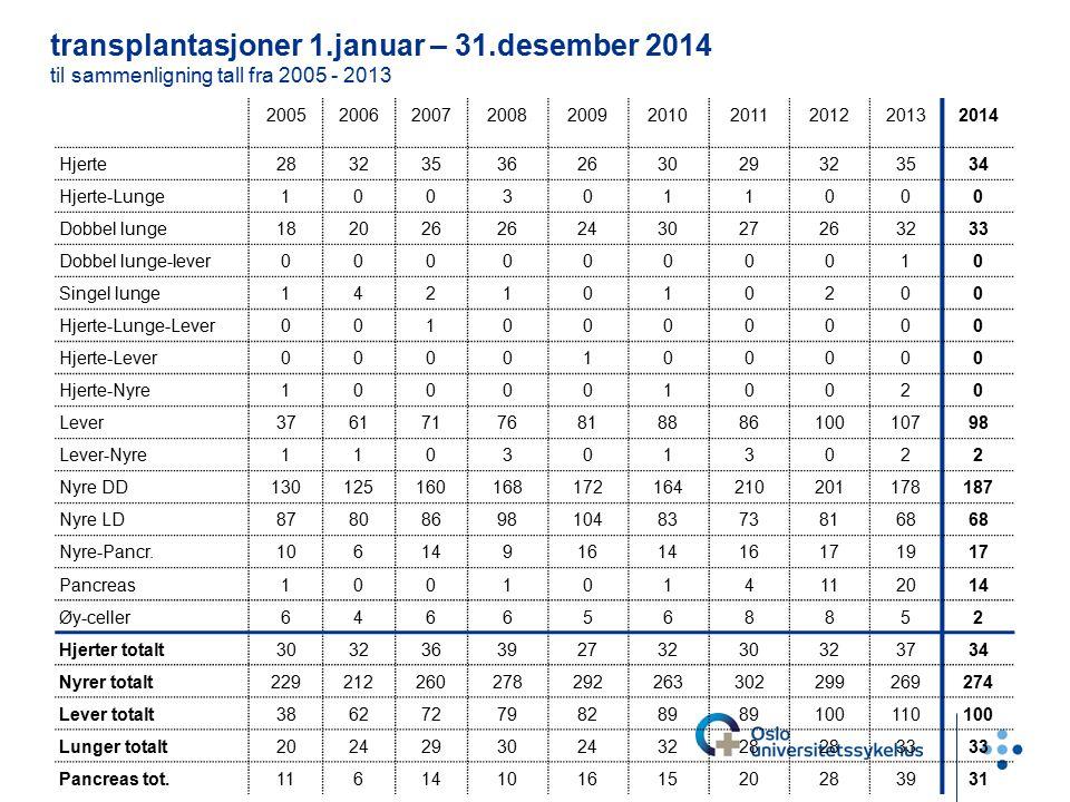 transplantasjoner 1.januar – 31.desember 2014 til sammenligning tall fra 2005 - 2013 2005200620072008200920102011201220132014 Hjerte283235362630293235