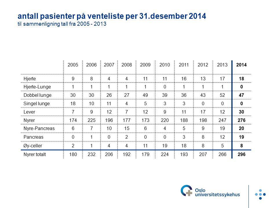 antall pasienter på venteliste per 31.desember 2014 til sammenligning tall fra 2005 - 2013 2005200620072008200920102011201220132014 Hjerte984411 16131