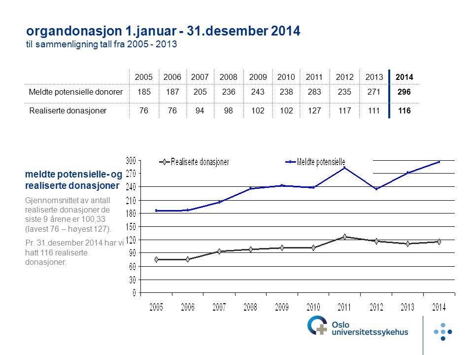 avslagsprosent Avslagsprosenten har de siste 9 årene variert mellom 17 % og 33 %.